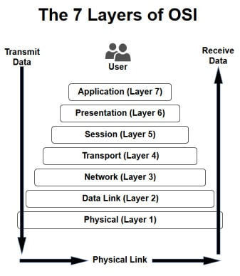 7-layers-of-osi.jpg